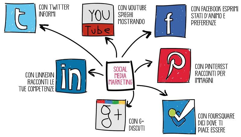 total social divulgazione su tutti i social della tua presenza online
